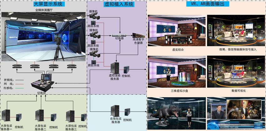 广电演播中心系统解决方案